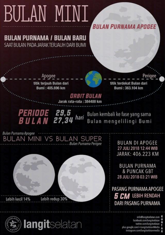 Infografik: Bulan Purnama Apogee
