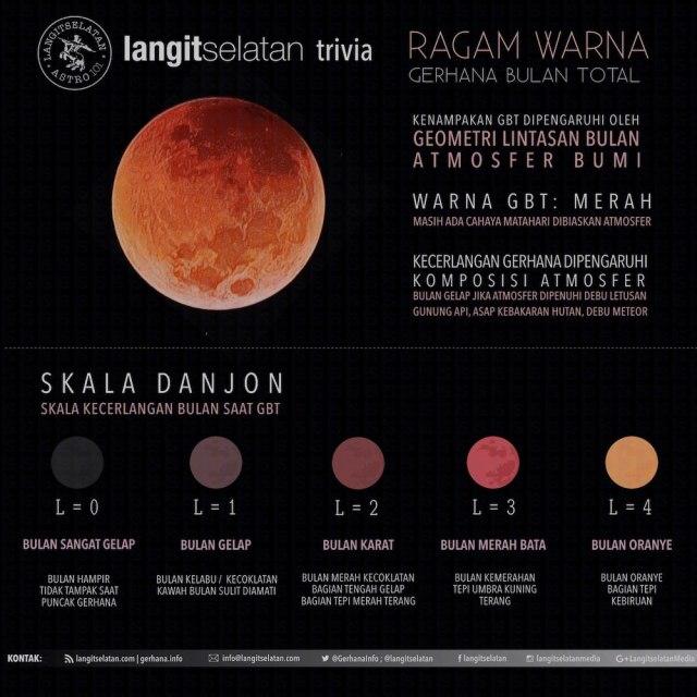 Infografik Skala Danjon