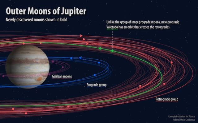Orbit satelit yang mengitari Jupiter. Tampak orbit Valetudo (hijau) yang memotong orbit retrograd. Kredit: Carnegie Institution for Science