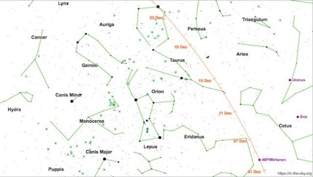Peta pergerakan komet 46P/Wirtanen. Kredit: in-the-sky.org