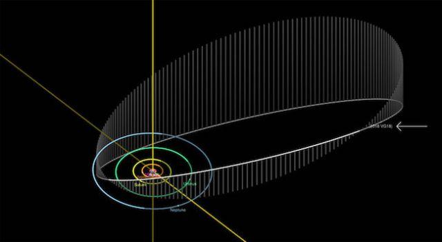 Orbit Farout. Kredit: NASA