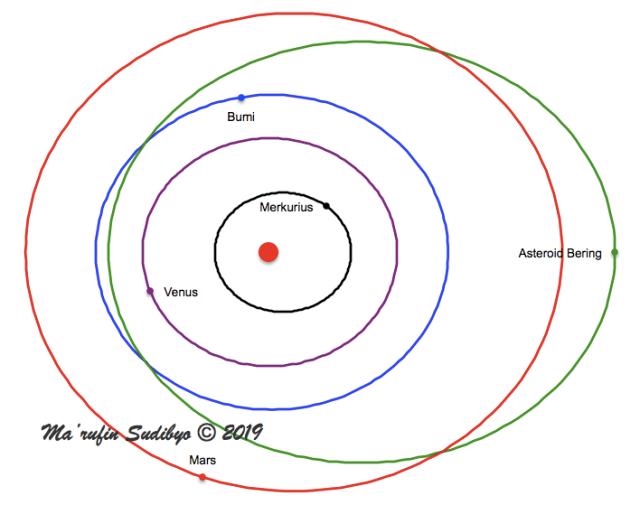 Gambar 2. Orbit asteroid-tanpa-nama penyebab Peristiwa Bering 2018 di dalam sistem tata surya kita bagian dalam. Terlihat jelas orbit asteroid ini mengikuti karakter orbit asteroid dekat-Bumi kelas Apollo. Sumber: Sudibyo, 2019.