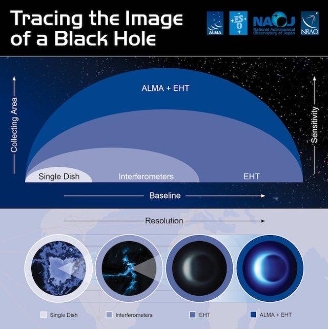 Lubang hitam jika dilihat dengan satu teleskop radio dan hasil pengamatan dengan teknik interferometri yang menggabungkan 8 teleskop radio. Kredit: NRAO