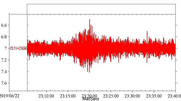 Gambar 2. Denyutan gelombang infrasonik yang terekam di stasiun Bermuda, 2.000 km sebelah utara lokasi Peristiwa Karibia. Dari rekaman ini dapat diketahui bahwa airburst di atas Laut Karibia disebabkan oleh tumbukan asteroid 2019 MO. Sumber: Brown, 2019.