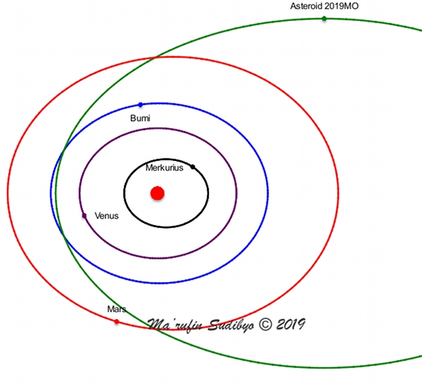 Gambar 3. Orbit asteroid 2019 MO di antara orbit planet-planet terestrial. Asteroid ini beresonansi orbital 3 : 1 terhadap planet Jupiter (tidak digambarkan), sehingga orbitnya cenderung tidak stabil. Sumber: Sudibyo, 2019 dengan data dari NASA Solar System Dynamics.