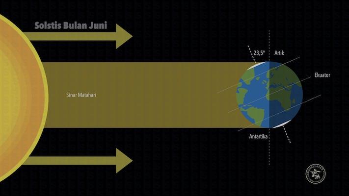 Ilustrasi Solstis musim panas bagi mayarakat di Utara atau solstis musim dingin bagi masyarakat di Bumi belahan selatan. Kredit: langitselatan