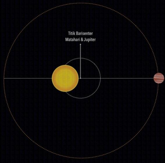 Posisi titik barisenter antara Matahari & Jupiter. Kredit: langitselatan
