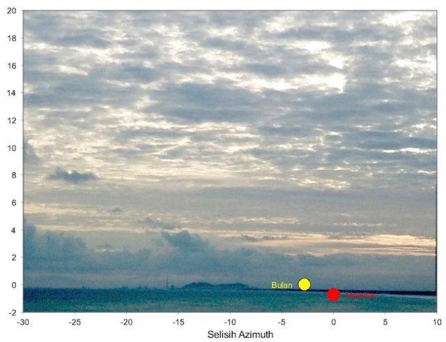 Gambar 2. Posisi Bulan dan Matahari pada pengaturan Matahari pada hari Senin 3 Juni 201 TU sebagai dasar untuk pelaksanaan penentuan rukyat hilaal Idul Fitri 1440 H. Sumber: Sudibyo, 2019.