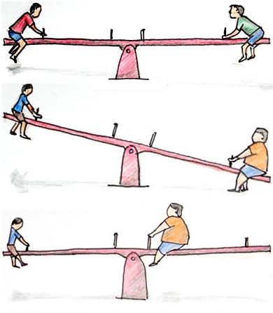 Ilustrasi jungkat jungkit yang dinaiki 2 anak dengan bobot berbeda. Kredit: Blog Sains & Teknologi