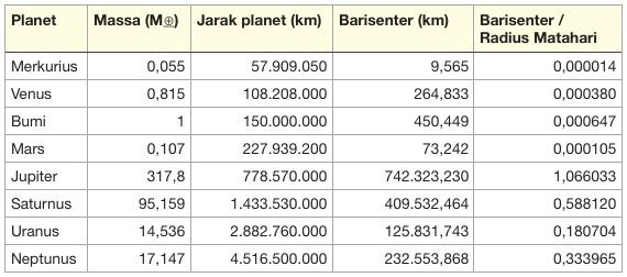 "Tabel jarak rowenter atau pusat massa planet di Tata Surya. Kredit Langitselatan ""width ="" 570 ""height ="" 252"