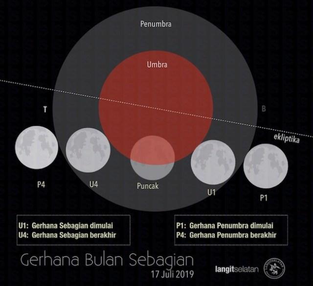 Peta lintasan Gerhana Bulan Sebagian 17 Juli 2019. Kredit: langitselatan