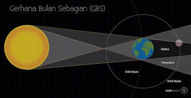 Konfigurasi Matahari - Bumi - Bulan saat terjadinya gerhana bulan sebagian. Kredit: langitselatan