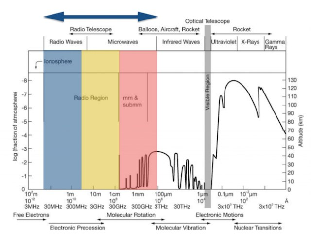 Gambar 1. Teleskop radio memanfaatkan penjalaran gelombang radio yang berada pada rentang frekuensi 10MHz sampai 1THz (diambil dari slide kuliah John McKean, n.d)