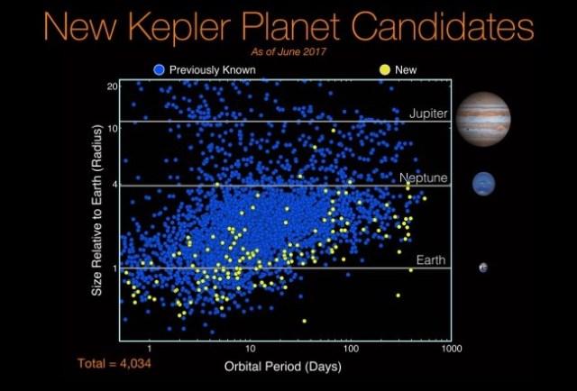 Kandidat planet Kepler hingga Juni 2017. Adakah yang punya tanda tangan teknologi? Sumber: NASA / Kepler