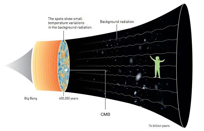 Evolusi alam semesta. Kredit: Johan Jarnestad/The Royal Swedish Academy of Sciences