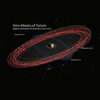 Saturnus: Jawara Satelit di Tata Surya
