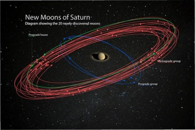 Ilustrasi 20 satelit terbaru Saturnus. Kredit: NASA/JPL-Caltech/Space Science Institute, Paolo Sartorio/Shutterstock