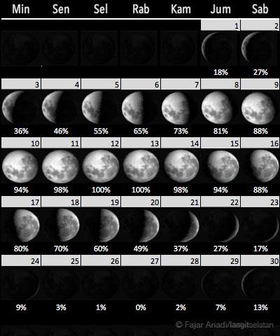 Fase Bulan selama bulan November 2019. Kredit: Fajar Ariadi / langitselatan
