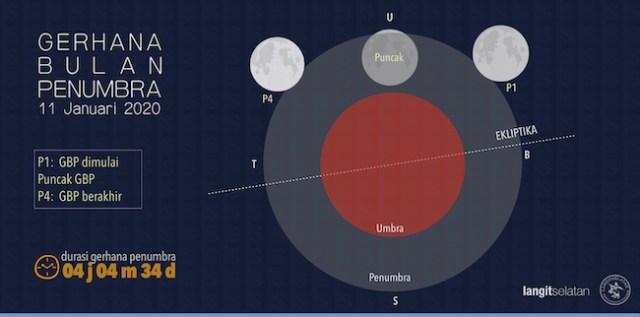 Proses Gerhana Bulan Penumbra 11 Januari 2020. Kredit: langitselatan