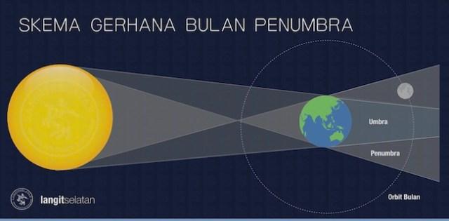 Konfigurasi Gerhana Bulan Penumbra 11 Januari 2020. Kredit: langitselatan