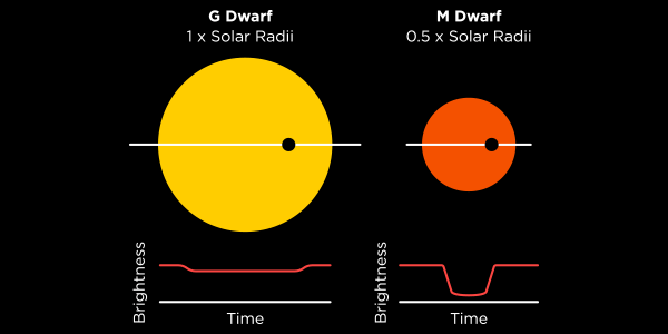 "<b>Gambar 2.</b> Perhatikan kurva cahaya untuk bintang sebelah kiri dan untuk bintang sebelah kanan. Misalkan kedua eksoplanet berukuran sama. Untuk bintang yang besar di sebelah kiri, kurva cahaya tidak dalam, sementara untuk bintang yang kecil di sebelah kanan, kurva cahaya cukup dalam. Dengan mengukur kedalaman transit, jari-jari sebuah eksoplanet relatif terhadap jari-jari bintang induknya dapat diketahui. Sumber: <a href=""https://www.cfa.harvard.edu/~avanderb/tutorial/tutorial.html"">Andrew Vandenburg, Transit Light Curve Tutorial</a>."