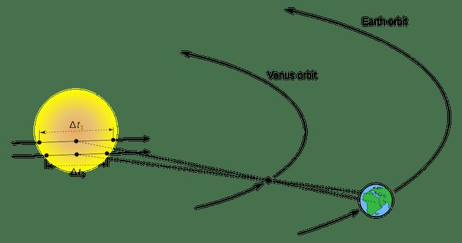 Gambar 4. Ilustrasi bagaimana pengukuran durasi transit Venus diamati dari dua tempat berbeda di Bumi dapat digunakan untuk menentukan jarak Matahari–Bumi (1 Satuan Astronomi). Klik pada gambar untuk memperbesar. Untuk rincian perhitungannya, dapat dilihat di sini. Sumber: scientus.org.