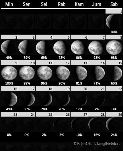 Fase Bulan selama Februari 2020. Kredit: Fajar Ariadi / langitselatan