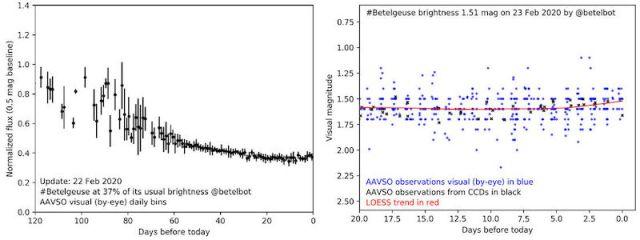 Kiri: Perubahan kecerlangan bintang Betelgeuse dari November 2019-Februari 2020. Kanan: Perubahan kecerlangan selama 20 hari terakhir yang memerlihatkan peningkatan kecerlangan Betelgeuse pada tanggal 18 Februari. Kredit: Twitter @Betelbot