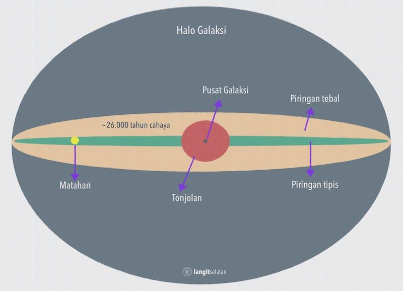 Anatomi galaksi Bimasakti. Kredit: langitselatan