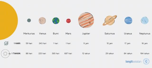 Rotasi dan revolusi planet - planet di Tata Surya. Kredit: langitselatan