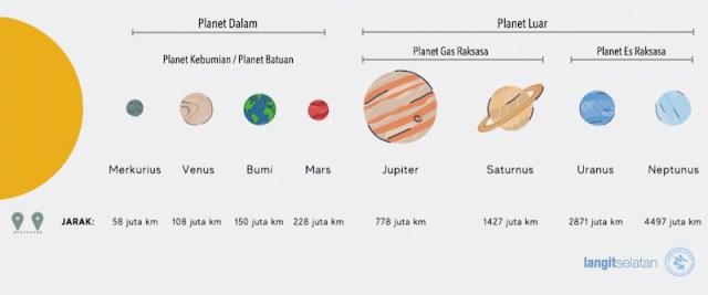 Pengelompokkan Planet di Tata Surya berdasarkan jarak dan komposisi. kredit: langitselatan