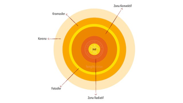 Struktur lapisan di Matahari. Kredit: langitselatan