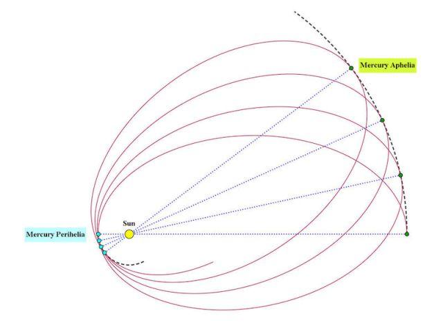 Presesi Merkurius akibat efek relativitas umum. Setiap kali Merkurius berada di dekat Matahari, orbitnya akan mengalami presesi. Kredit: Frobenius / Physics Stack Exchange