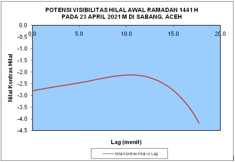 Prediksi visibilitas Hilal awal Ramadan 1441 H di Sabang, Aceh pada 23 April 2020