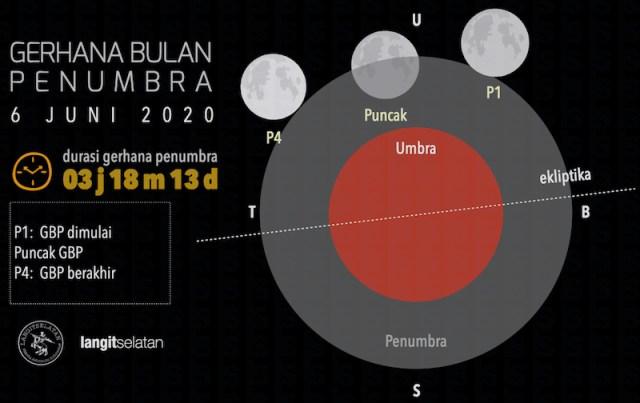 Gerhana Bulan Penumbra 6 Juni 2020. Kredit: Pasifik Selatan
