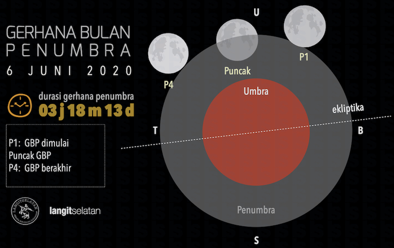 Gerhana Bulan Penumbra 6 Juni 2020. Kredit: langitselatan