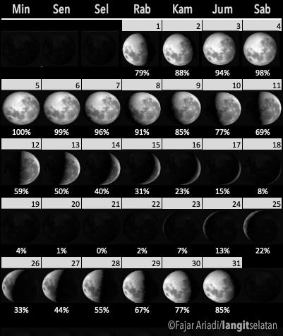 Fase Bulan di bulan Juli 2020. Kredit: Fajar Ariadi/langitselatan