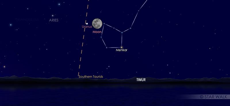 Uranus saat oposisi pada tanggal 31 Oktober 2020 pukul 18:00 WIB. Kredit: Star Walk