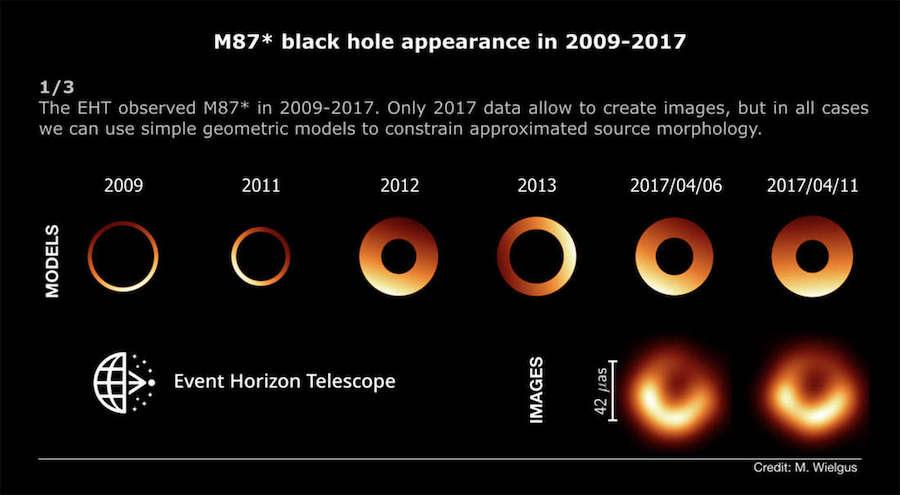 Perubahan yang terjadi pada lubang hitam M87 dari waktu ke waktu. Kredit: M. Wielgus & Kolaborasi EHT Collaboration