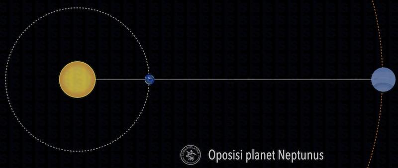 Oposisi Neptunus. Kredit: langitselatan
