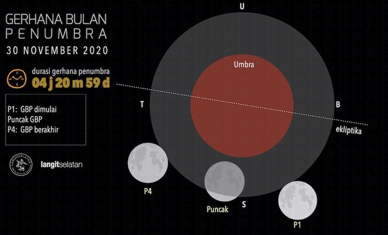 Diagram lintasan Gerhana Bulan Penumbra 30 November 2020. Kredit: langitselatan