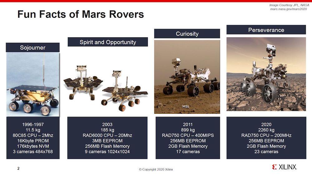 Perbandingan robot penjelajah yang dikirim ke Mars oleh NASA. Kredit: XILINX