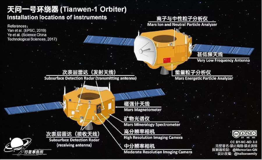 Instrumen yang dipasang pada pengorbit Tianwen-1. Kredit: Andrew Jones