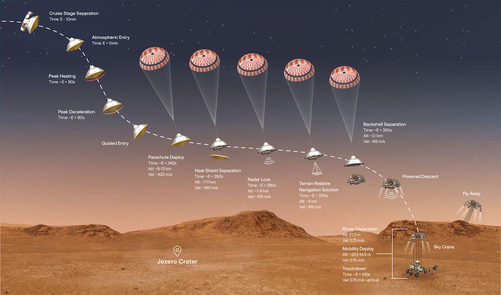 Proses Memasuki atmosfer, penurunan, dan pendaratan. Kredit: NASA/JPL-Caltech