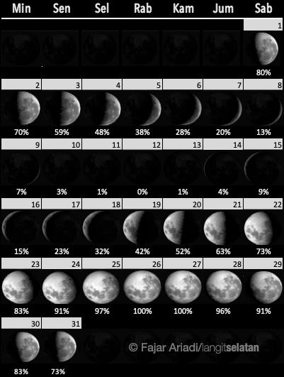 Fase Bulan selama Mei 2021. Kredit: Fajar Ariadi/langitselatan
