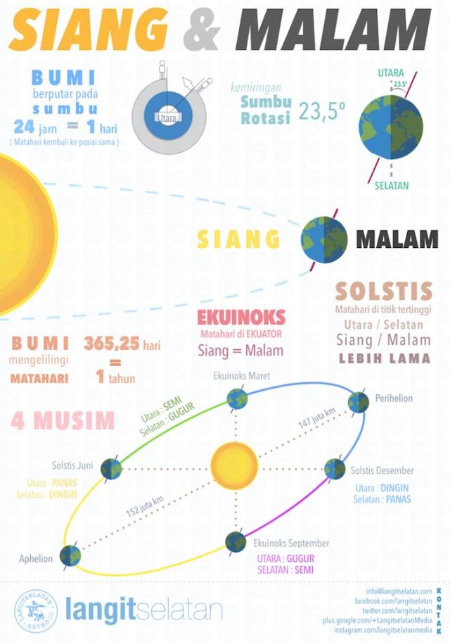 Infografik Siang dan Malam. Kredit: langitselatan