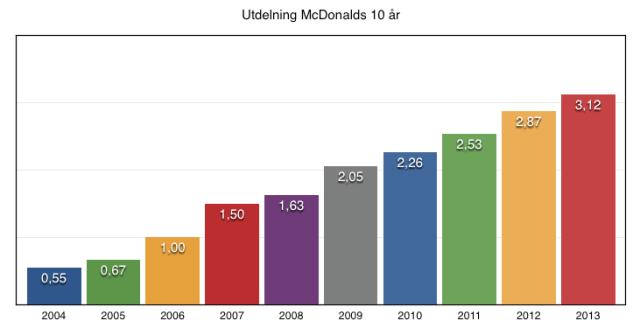 Utdelningens utveckling under 10 år - McDonalds
