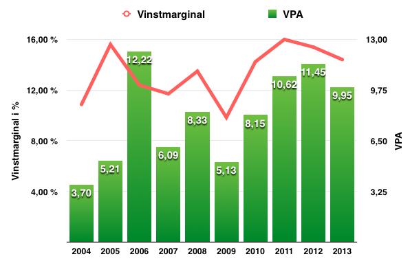 Utveckling vinstmarginal och VPA - Atlas Copco
