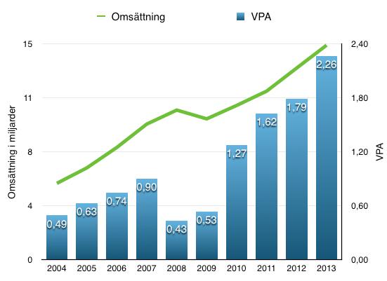 Utveckling VPA och omsättning - Starbucks