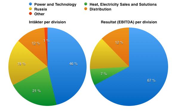 Fördelning intäkter och resultat (EBITDA) per division q3 - Fortum